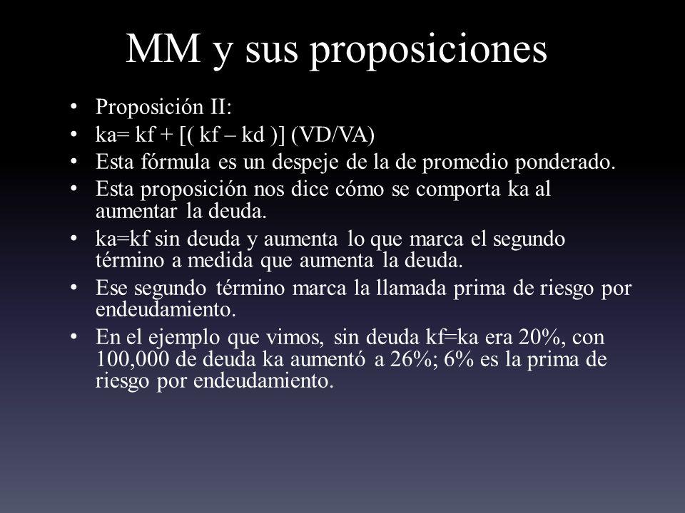 MM y sus proposiciones Proposición II: ka= kf + [( kf – kd )] (VD/VA)